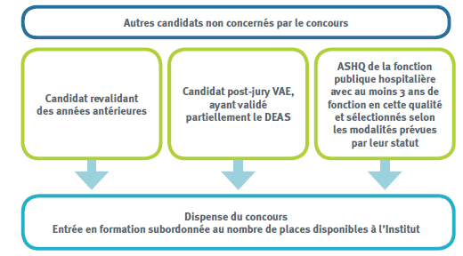 IFSO-Selection-autres-candidats